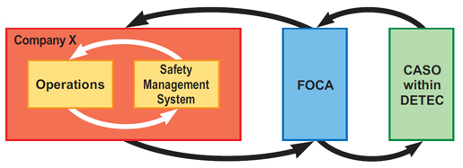 The mechanics of safety management in the Swiss aviation system can be depicted as in the chart above.