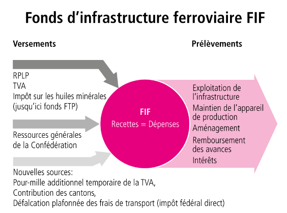 Fonds d'infrastructure ferroviaire FIF
