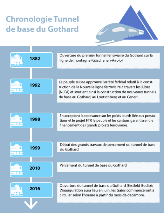 Chronologie Tunnel de base Gothard